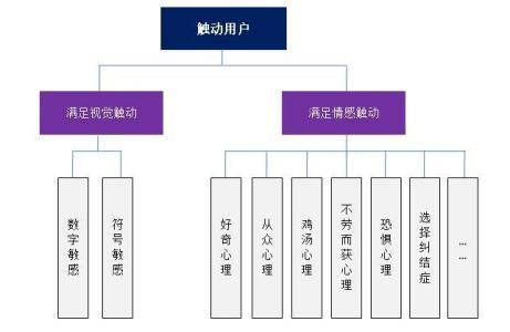 网站内部架构设计