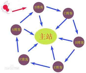 网站SEO优化轮链手法