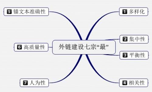 网站外链算法多元化方式布局