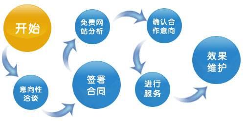 网站SEO服务优化思维针对