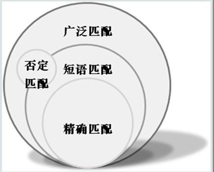 网站SEO优化细节关键词定向设计
