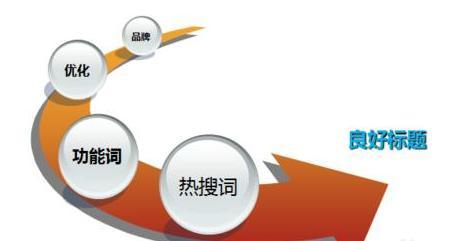 网站标题SEO优化设计内容