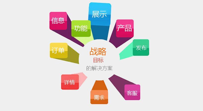 网站优化营销性网站建设SEO布局设计