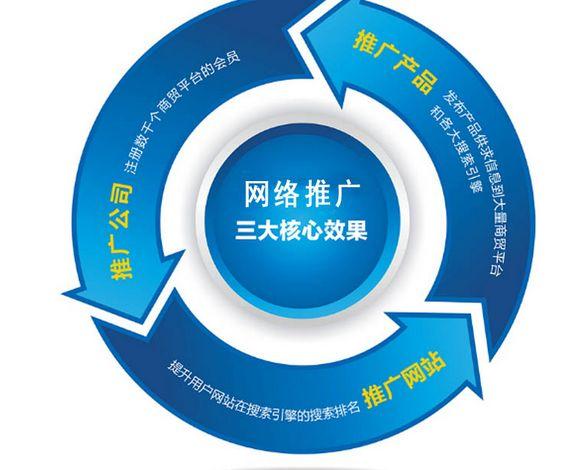 网站运营团队SEO职业管理