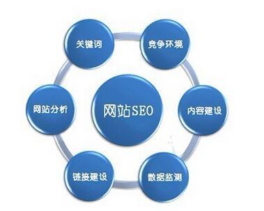 网站推广SEO优化外链的重要性