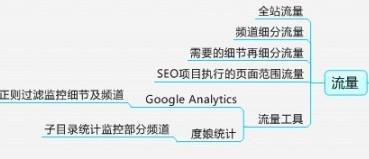 SEO数据监控内容分析优化定位侧重引导