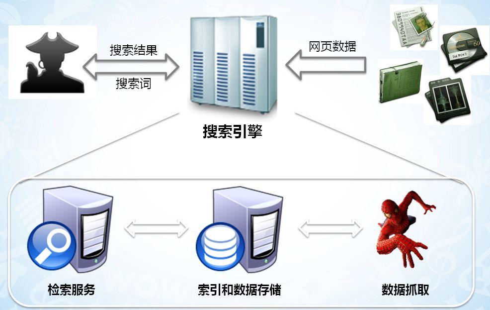 SEO搜索引擎原理介绍